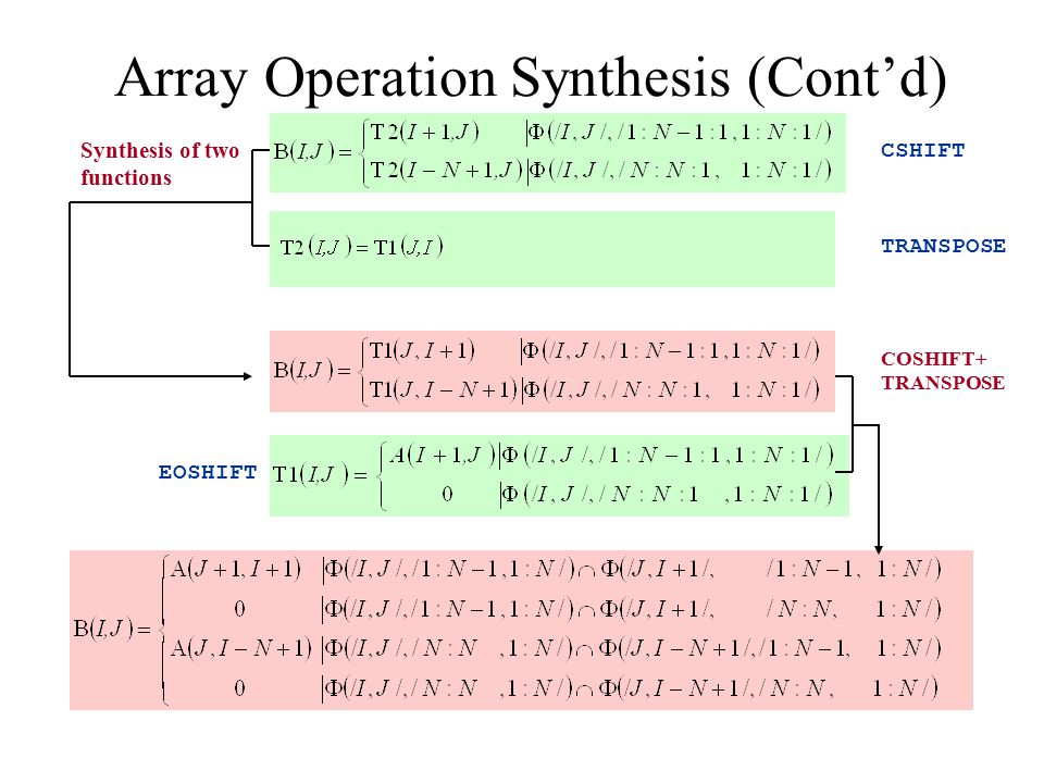 Array Operation Synthesis (Cont'd) CSHIFT TRANSPOSE Synthesis of two functions COSHIFT+ TRANSPOSE EOSHIFT