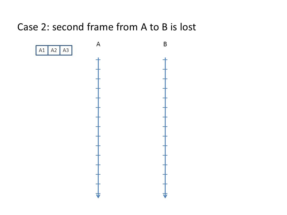 Case 2: second frame from A to B is lost AB A1A2A3