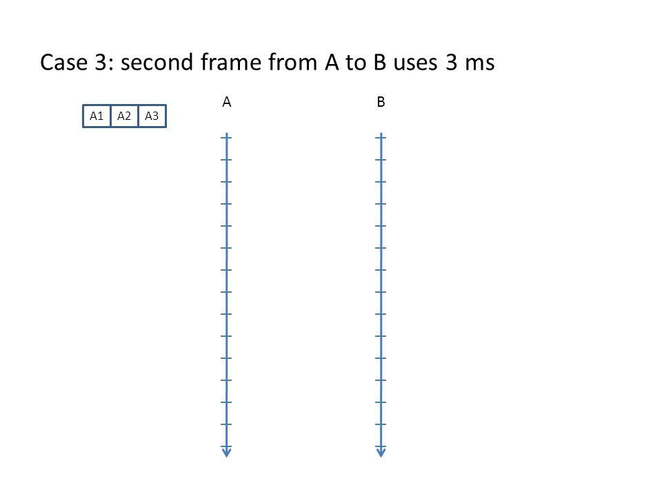 Case 3: second frame from A to B uses 3 ms AB A1A2A3