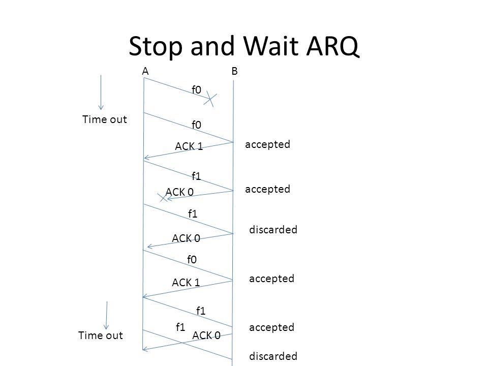Stop and Wait ARQ AB f0 ACK 1 f1 ACK 0 f1 Time out f0 f1 ACK 1 f1 ACK 0 accepted discarded accepted discarded