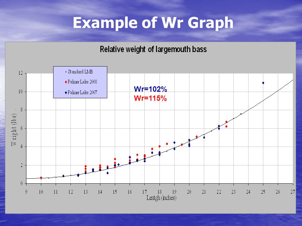 Example of Wr Graph Wr=102% Wr=115%