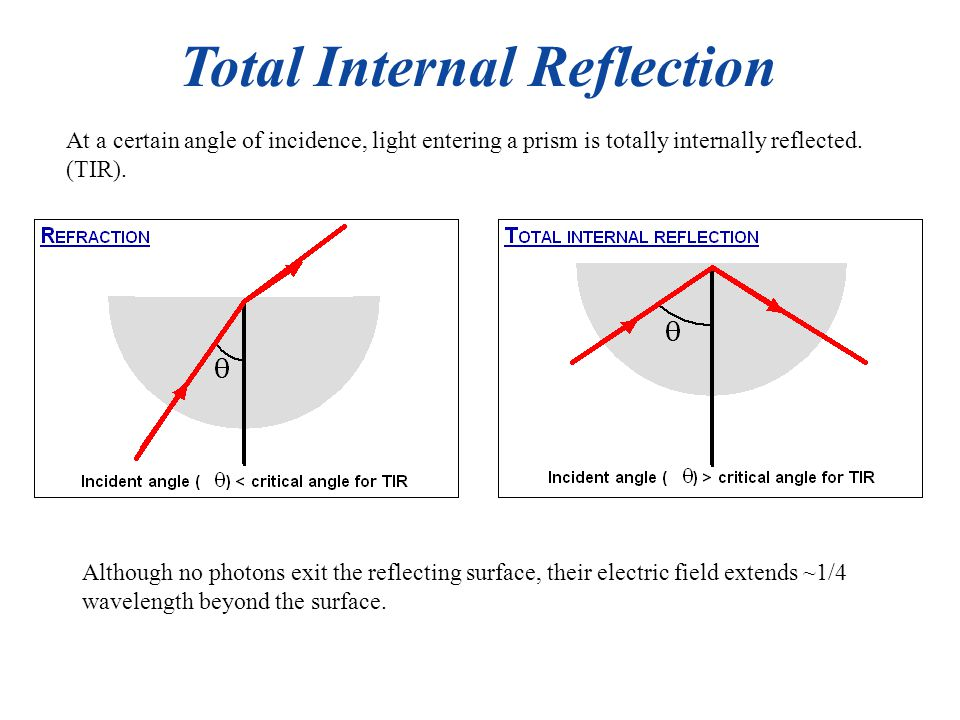 At a certain angle of incidence, light entering a prism is totally internally reflected.