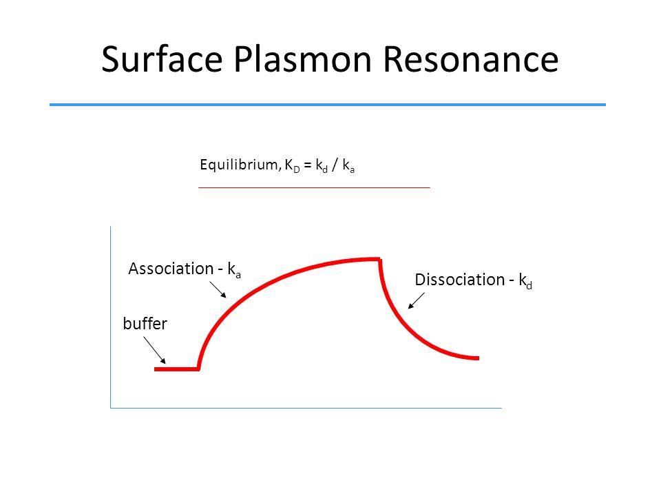 Surface Plasmon Resonance Equilibrium, K D = k d / k a Association - k a Dissociation - k d time response buffer