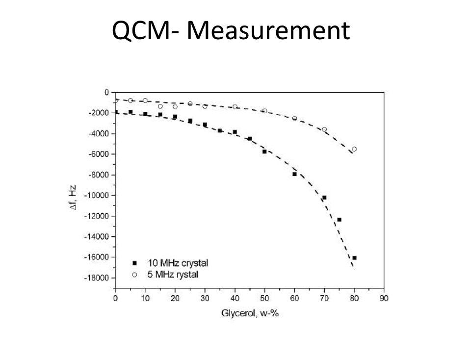 QCM- Measurement