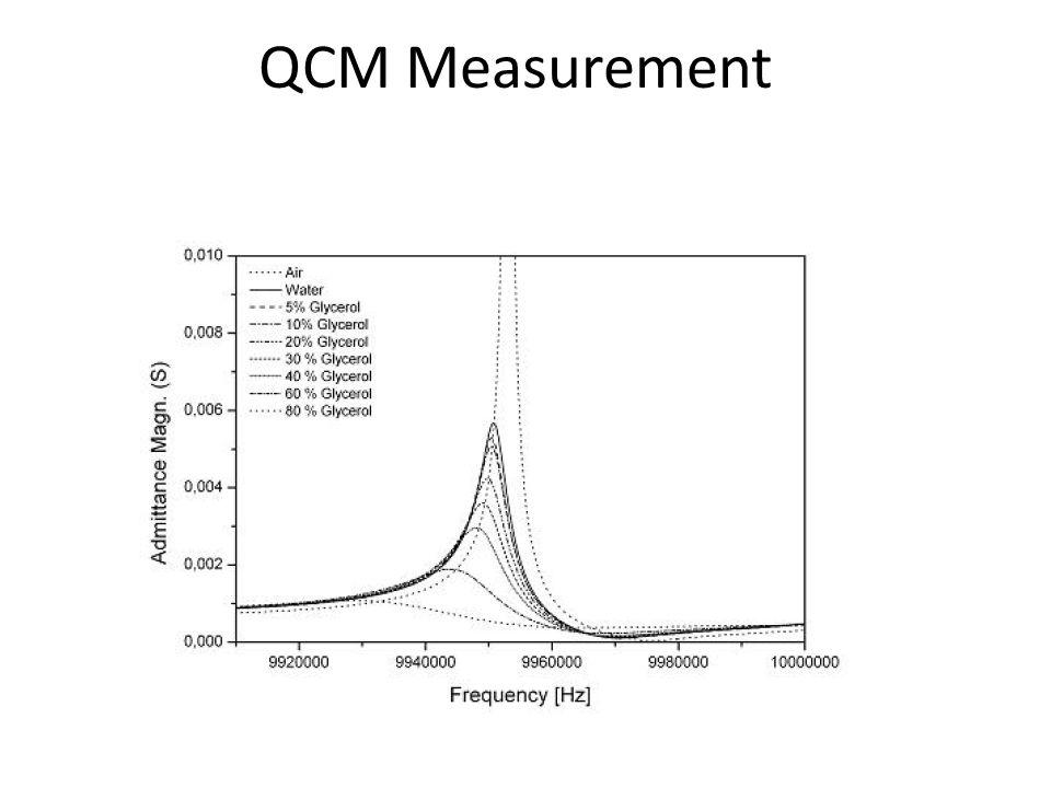 QCM Measurement
