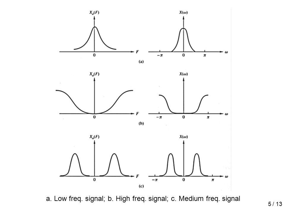 5 / 13 a. Low freq. signal; b. High freq. signal; c. Medium freq. signal