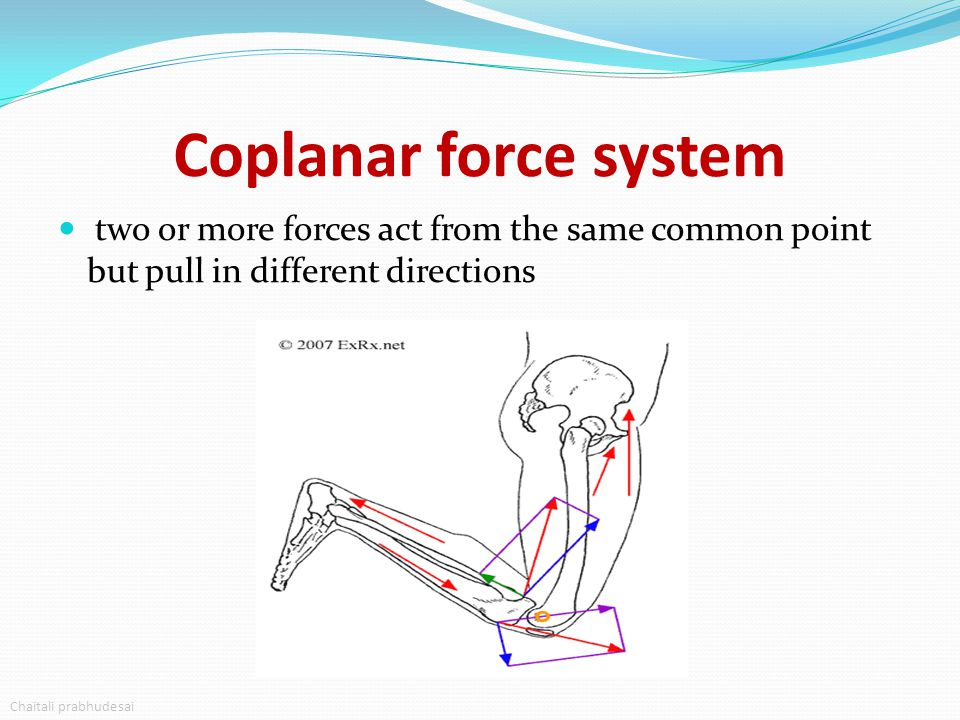 Coplanar force system two or more forces act from the same common point but pull in different directions Chaitali prabhudesai