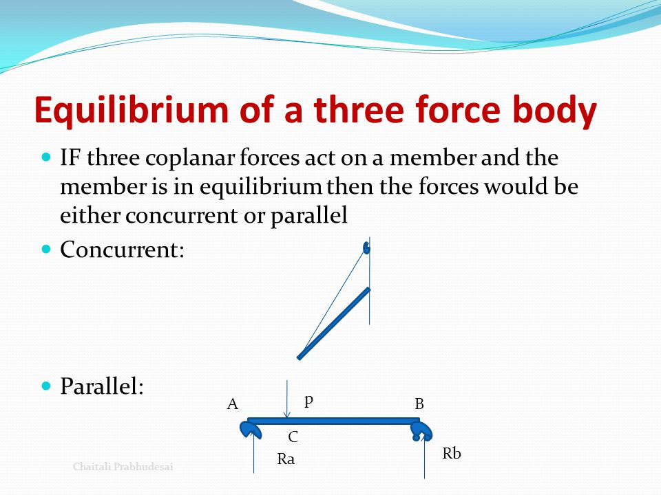 Equilibrium of a three force body IF three coplanar forces act on a member and the member is in equilibrium then the forces would be either concurrent