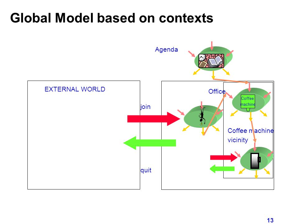 13 Global Model based on contexts Office EXTERNAL WORLD join quit Coffee machine Agenda Coffee machine vicinity