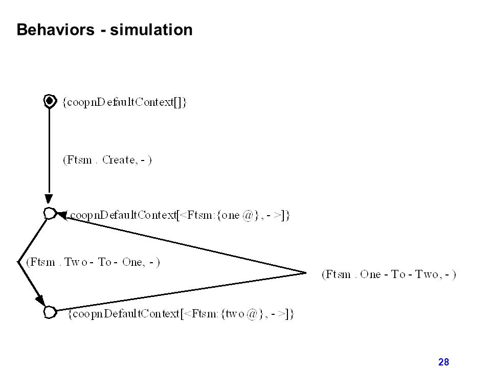 28 Behaviors - simulation