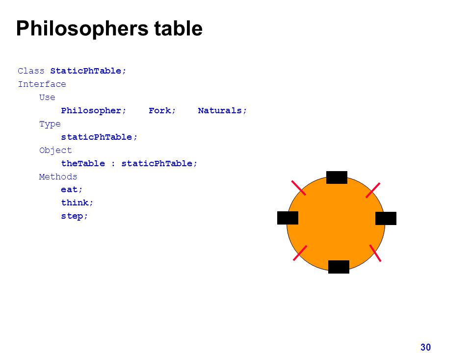 30 Philosophers table Class StaticPhTable; Interface Use Philosopher; Fork; Naturals; Type staticPhTable; Object theTable : staticPhTable; Methods eat; think; step;