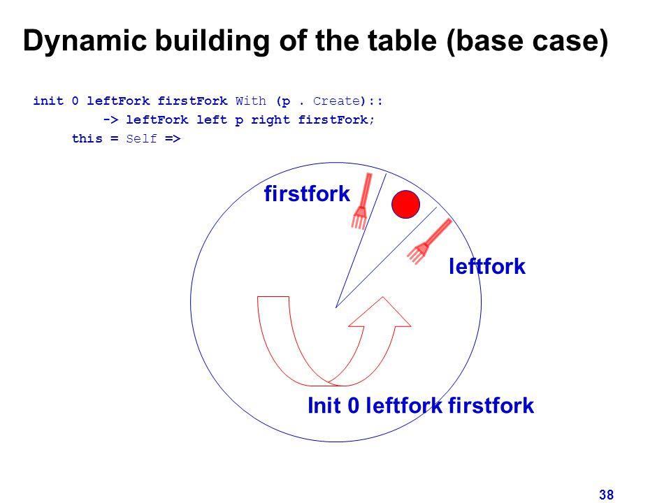 38 Dynamic building of the table (base case) init 0 leftFork firstFork With (p.