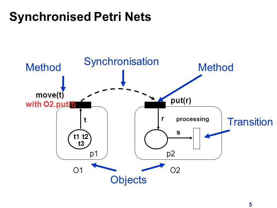 5 Synchronised Petri Nets Method Synchronisation move(t) with O2.put(t) put(r) O1O2 p1p2 t t1 t3 t2 r s processing Transition Objects