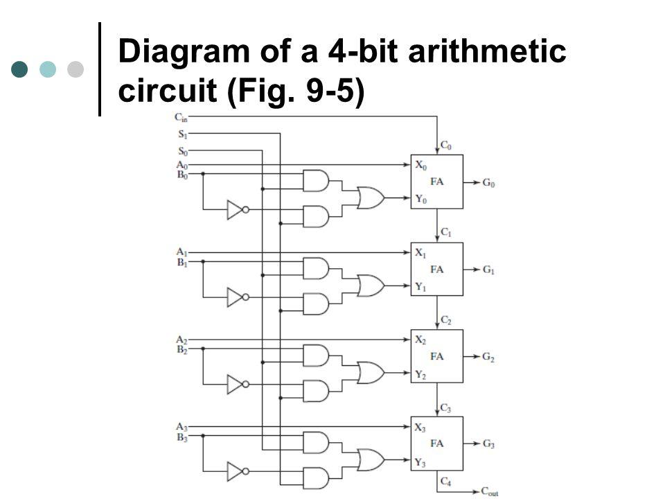 Diagram of a 4-bit arithmetic circuit (Fig. 9-5)