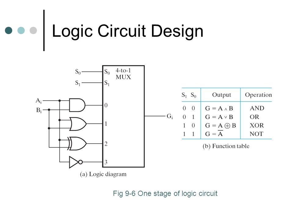 Logic Circuit Design Fig 9-6 One stage of logic circuit