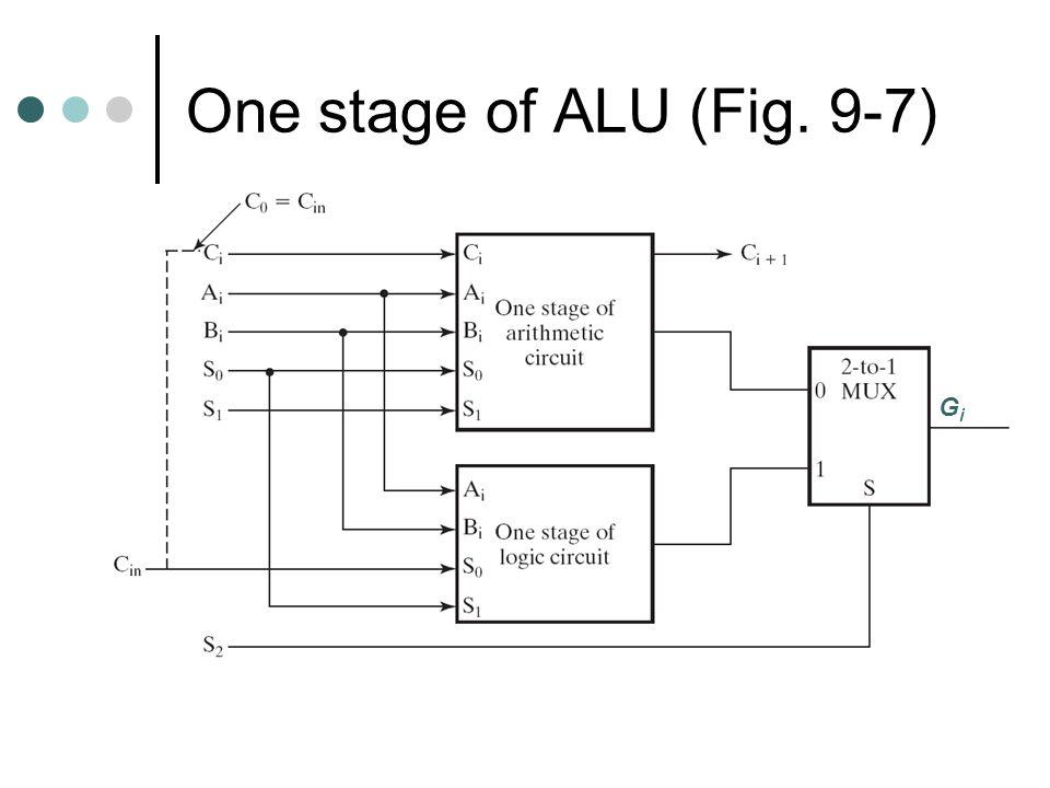 One stage of ALU (Fig. 9-7) GiGi