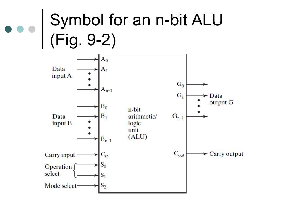 Symbol for an n-bit ALU (Fig. 9-2)