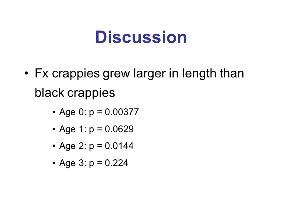 Discussion Fx crappies grew larger in length than black crappies Age 0: p = 0.00377 Age 1: p = 0.0629 Age 2: p = 0.0144 Age 3: p = 0.224