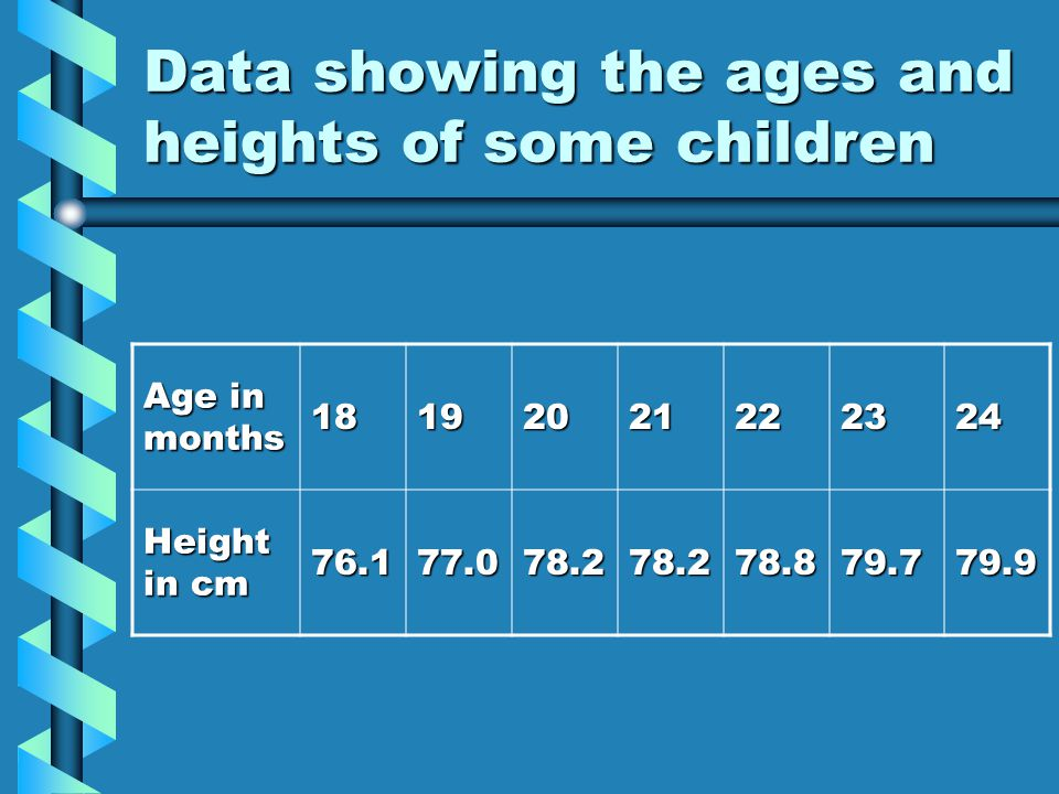 Questions… What is the mean age of the children?What is the mean age of the children.