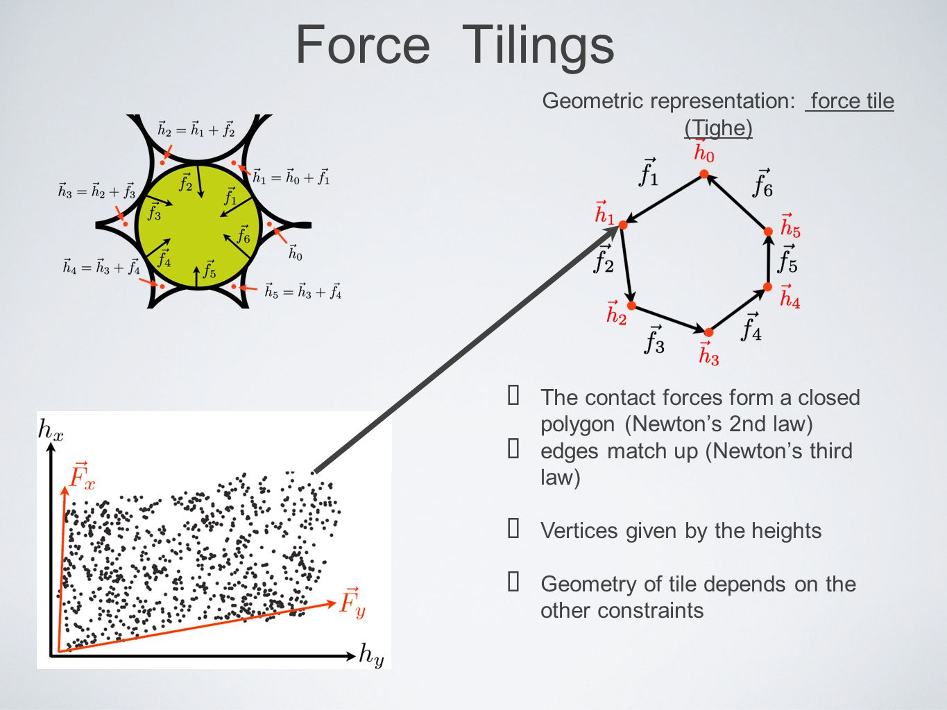 Force Tilings Geometric representation: force tile (Tighe) ★ The contact forces form a closed polygon (Newton's 2nd law) ★ edges match up (Newton's th