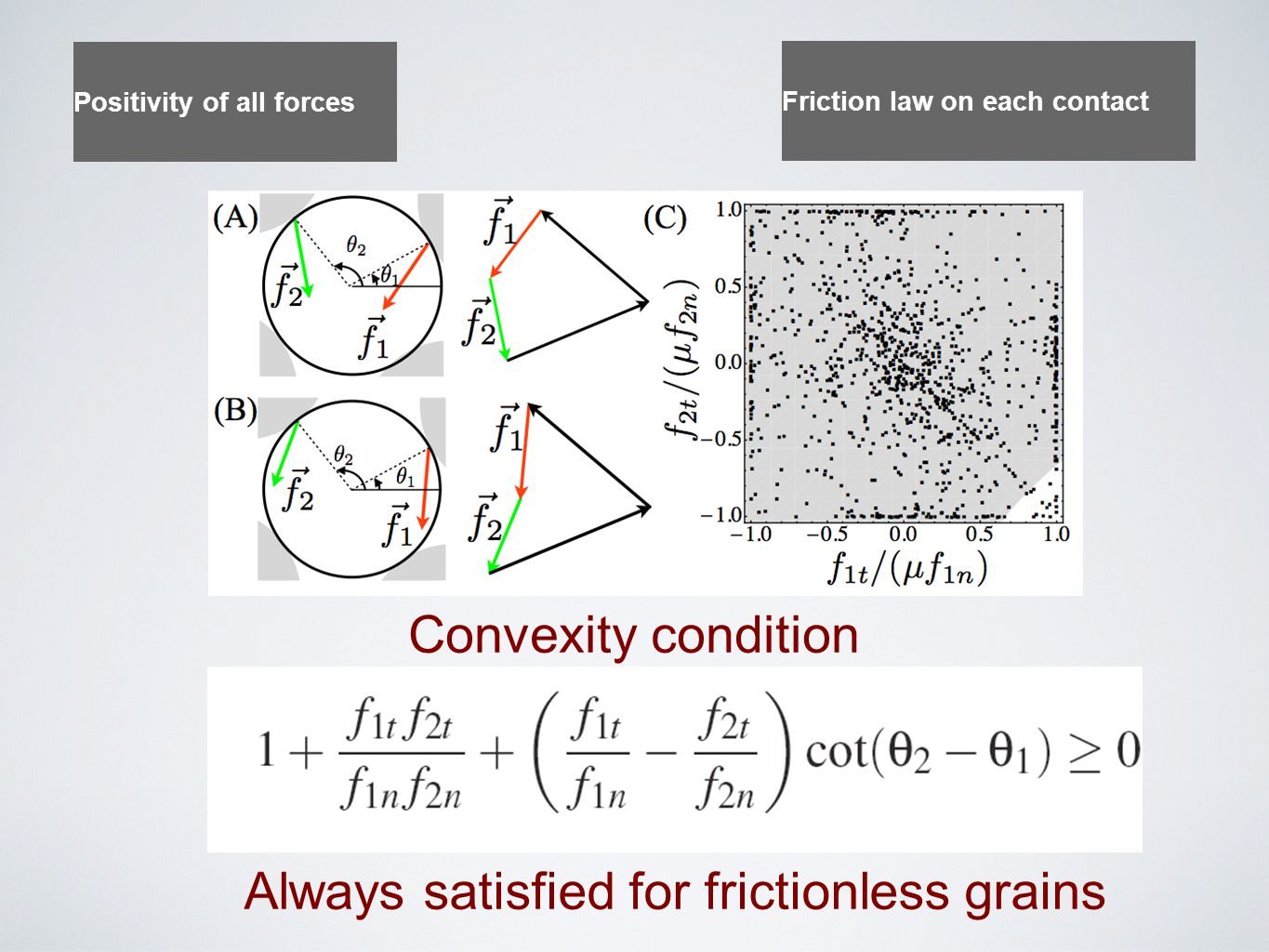 Convexity condition Always satisfied for frictionless grains Positivity of all forces Friction law on each contact