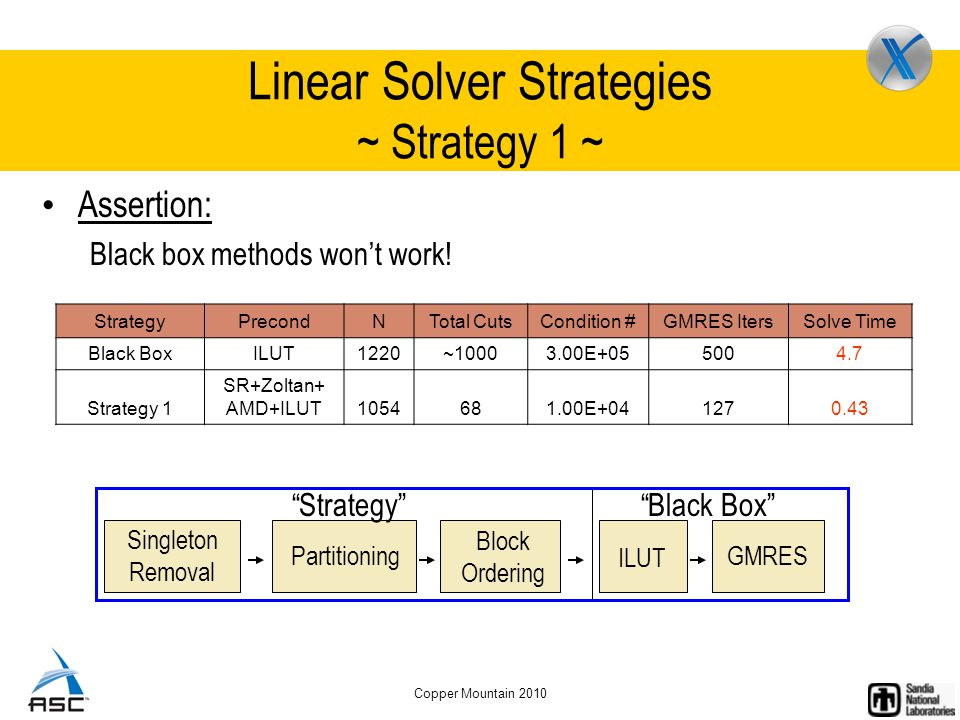 Copper Mountain 2010 Linear Solver Strategies ~ Strategy 1 ~ Assertion: Black box methods won't work.