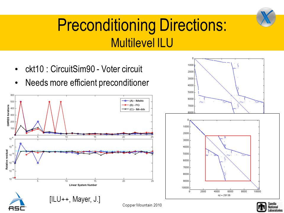 Copper Mountain 2010 Preconditioning Directions: Multilevel ILU ckt10 : CircuitSim90 - Voter circuit Needs more efficient preconditioner [ILU++, Mayer, J.]