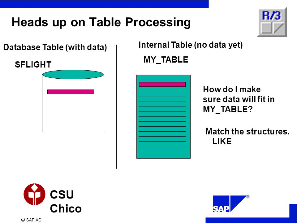  SAP AG CSU Chico Heads up on Table Processing Database Table (with data) Internal Table (no data yet) SFLIGHT MY_TABLE How do I make sure data will fit in MY_TABLE.