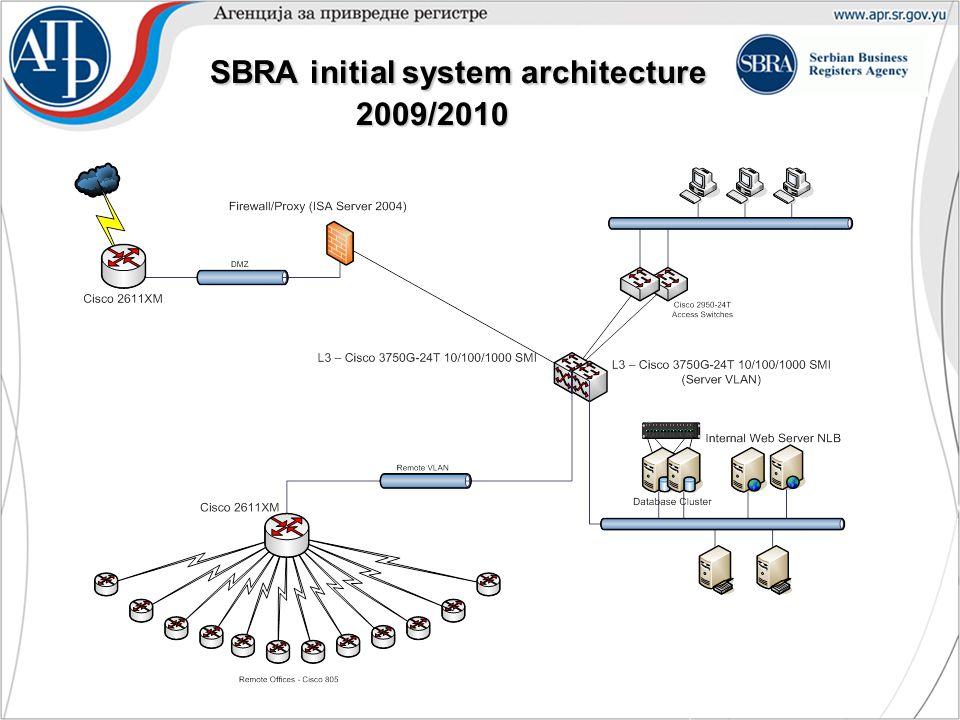 SBRA initial system architecture 2009/2010 SBRA initial system architecture 2009/2010