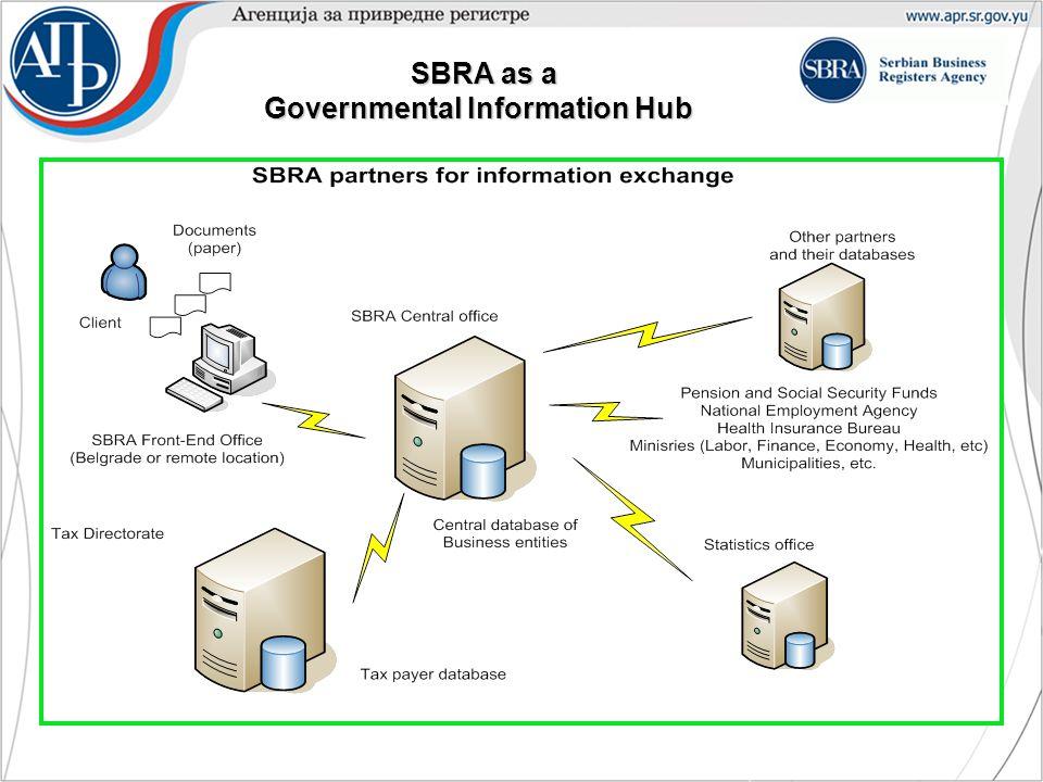 SBRA as a Governmental Information Hub