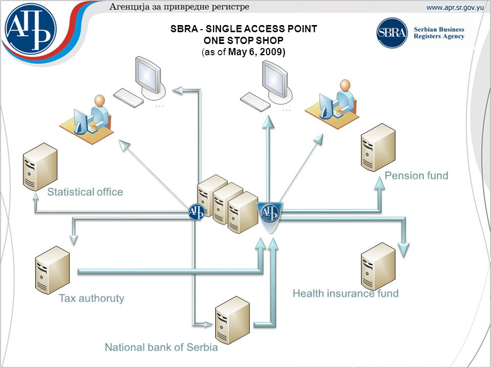 SBRA - SINGLE ACCESS POINT ONE STOP SHOP (as of May 6, 2009)