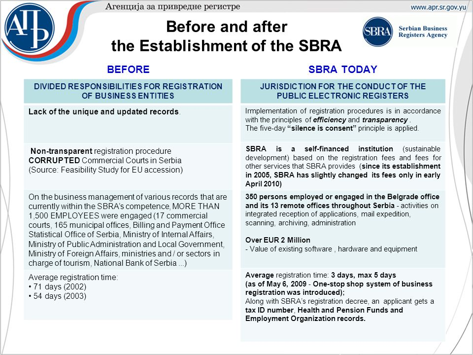 Before and after the Establishment of the SBRA BEFORE DIVIDED RESPONSIBILITIES FOR REGISTRATION OF BUSINESS ENTITIES Lack of the unique and updated records.
