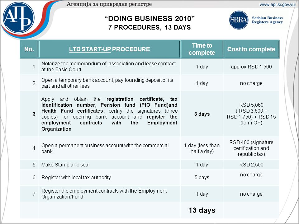DOING BUSINESS 2010 7 PROCEDURES, 13 DAYS No.LTD START-UP PROCEDURE Time to complete Cost to complete 1 Notarize the memorandum of association and lease contract at the Basic Court 1 dayapprox RSD 1,500 2 Open a temporary bank account; pay founding deposit or its part and all other fees 1 dayno charge 3 Apply and obtain the registration certificate, tax identification number, Pension fund (PIO Fund)and Health Fund certificates, certify the signatures (three copies) for opening bank account and register the employment contracts with the Employment Organization 3 days RSD 5,060 ( RSD 3,600 + RSD 1,750) + RSD 15 (form OP) 4 Open a permanent business account with the commercial bank 1 day (less than half a day) RSD 400 (signature certification and republic tax) 5Make Stamp and seal1 dayRSD 2,500 6Register with local tax authority5 days no charge 7 Register the employment contracts with the Employment Organization/Fund 1 dayno charge 13 days