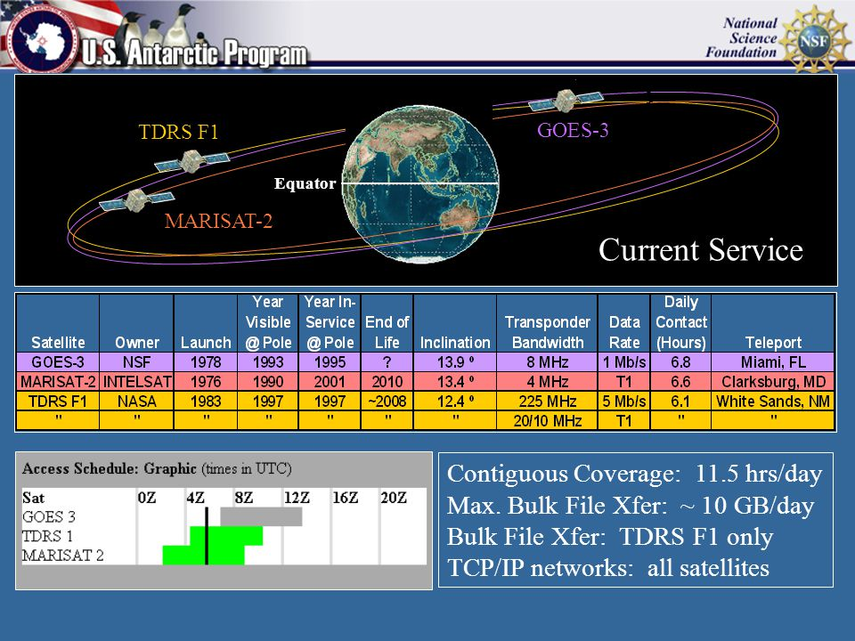 Contiguous Coverage: 11.5 hrs/day Max. Bulk File Xfer: ~ 10 GB/day Bulk File Xfer: TDRS F1 only TCP/IP networks: all satellites GOES-3 TDRS F1 MARISAT