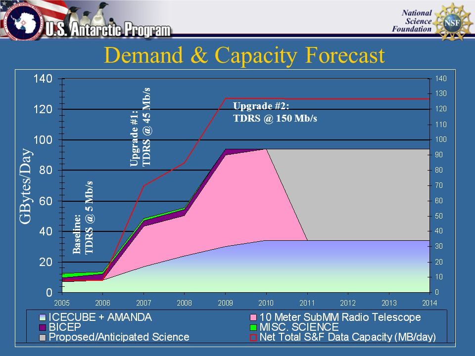 Demand & Capacity Forecast Baseline: TDRS @ 5 Mb/s Upgrade #1: TDRS @ 45 Mb/s Upgrade #2: TDRS @ 150 Mb/s GBytes/Day