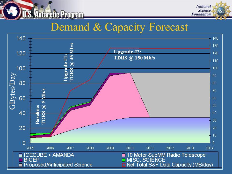 Demand & Capacity Forecast Baseline: TDRS @ 5 Mb/s Upgrade #1: TDRS @ 45 Mb/s Upgrade #2: TDRS @ 150 Mb/s GBytes/Day