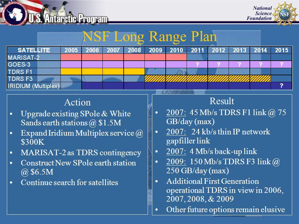 NSF Long Range Plan Action Upgrade existing SPole & White Sands earth stations @ $1.5M Expand Iridium Multiplex service @ $300K MARISAT-2 as TDRS cont
