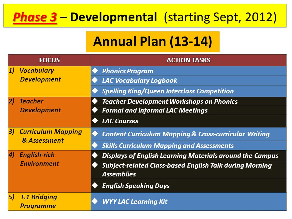 Phase 3 Phase 3 – Developmental (starting Sept, 2012) Annual PlanFOCUS ACTION TASKS 1)Vocabulary Development  Phonics Program  LAC Vocabulary Logbook  Spelling King/Queen Interclass Competition 2) Teacher Development  Teacher Development Workshops on Phonics  Formal and Informal LAC Meetings  LAC Courses 3)Curriculum Mapping & Assessment  Content Curriculum Mapping & Cross-curricular Writing  Skills Curriculum Mapping and Assessments 4) English-rich Environment  Displays of English Learning Materials around the Campus  Subject-related Class-based English Talk during Morning Assemblies  English Speaking Days 5) F.1 Bridging Programme  WYY LAC Learning Kit Annual Plan (13-14)