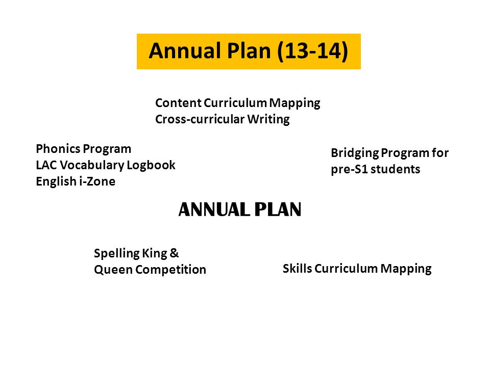 Content Curriculum Mapping Cross-curricular Writing Phonics Program LAC Vocabulary Logbook English i-Zone Bridging Program for pre-S1 students Skills Curriculum Mapping Spelling King & Queen Competition ANNUAL PLAN
