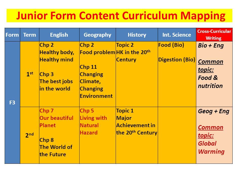FormTermEnglishGeographyHistoryInt. Science Cross-Curricular Writing F3 1 st Chp 2 Healthy body, Healthy mind Chp 3 The best jobs in the world Chp 2 F