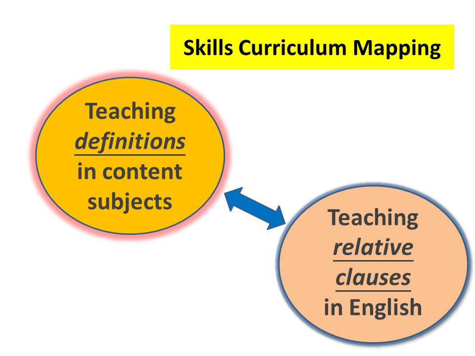 Skills Curriculum Mapping Teaching definitions in content subjects Teaching relative clauses in English Teaching relative clauses in English