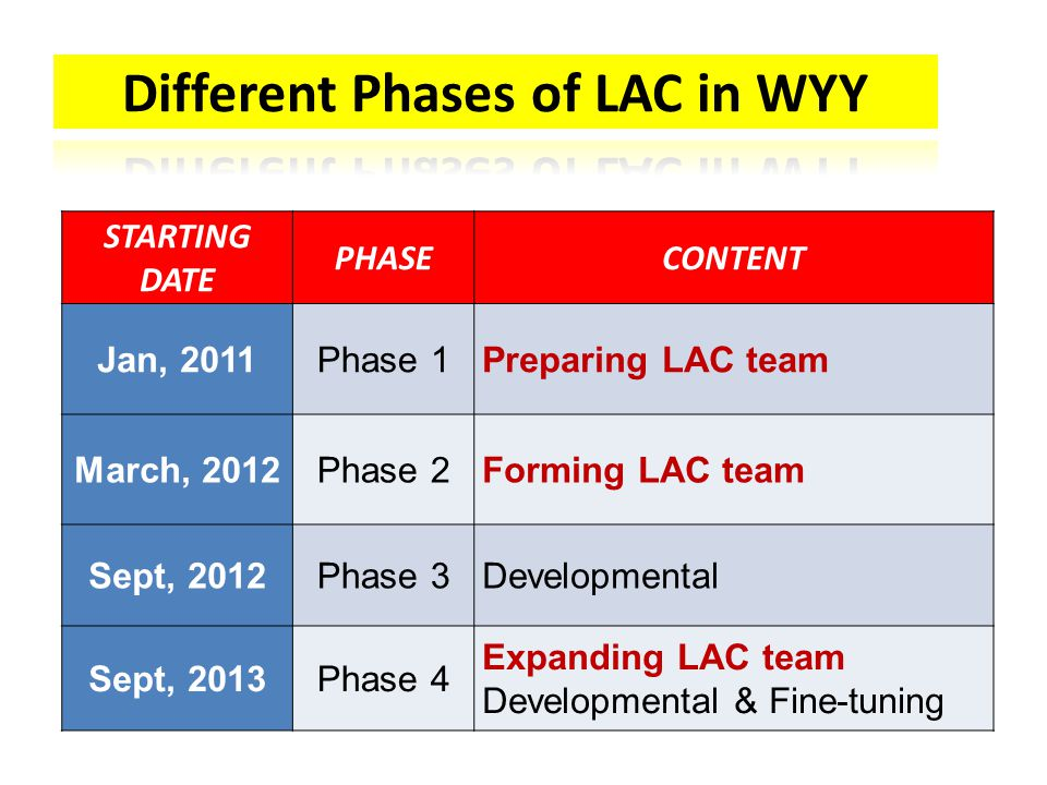 STARTING DATE PHASECONTENT Jan, 2011Phase 1Preparing LAC team March, 2012Phase 2Forming LAC team Sept, 2012Phase 3Developmental Sept, 2013Phase 4 Expanding LAC team Developmental & Fine-tuning