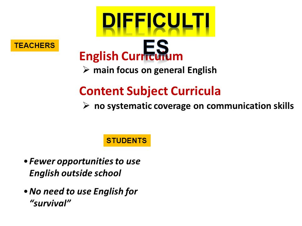 Cross-curricular Planning Subject Knowledge Language Knowledge +