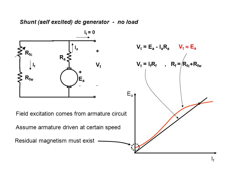 Shunt (self excited) dc generator - no load V t = E a - I a R a V t = I f R f, R f = R fc +R fw +Ea+Ea +Vt+Vt RaRa R fc R fw IaIa I t = 0 IfIf Field excitation comes from armature circuit Residual magnetism must exist V t  E a EaEa IfIf Assume armature driven at certain speed