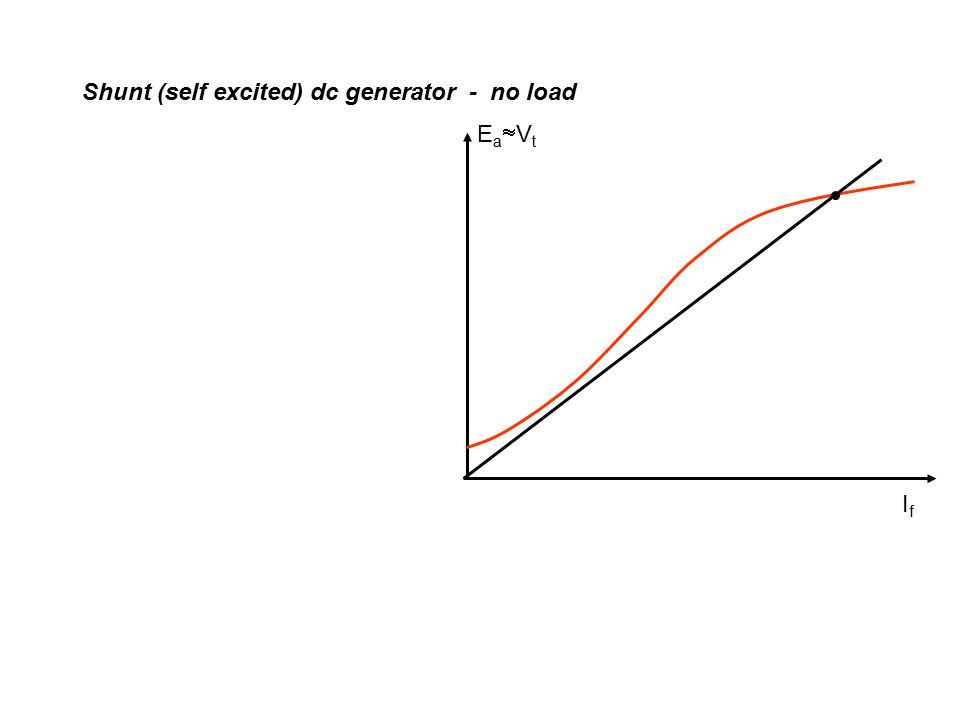 EaVtEaVt IfIf Critical field circuit resistance Shunt (self excited) dc generator - no load Changing of R fc results in different slopes R f must be set less than critical value Field winding must be connected such that it helps the flux build up