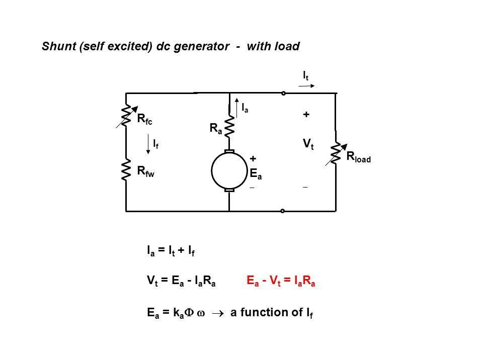 Shunt (self excited) dc generator - with load – without AR EaEa IfIf IaIa VtVt I a,max I a1 VtVt VtVt I a1 R a