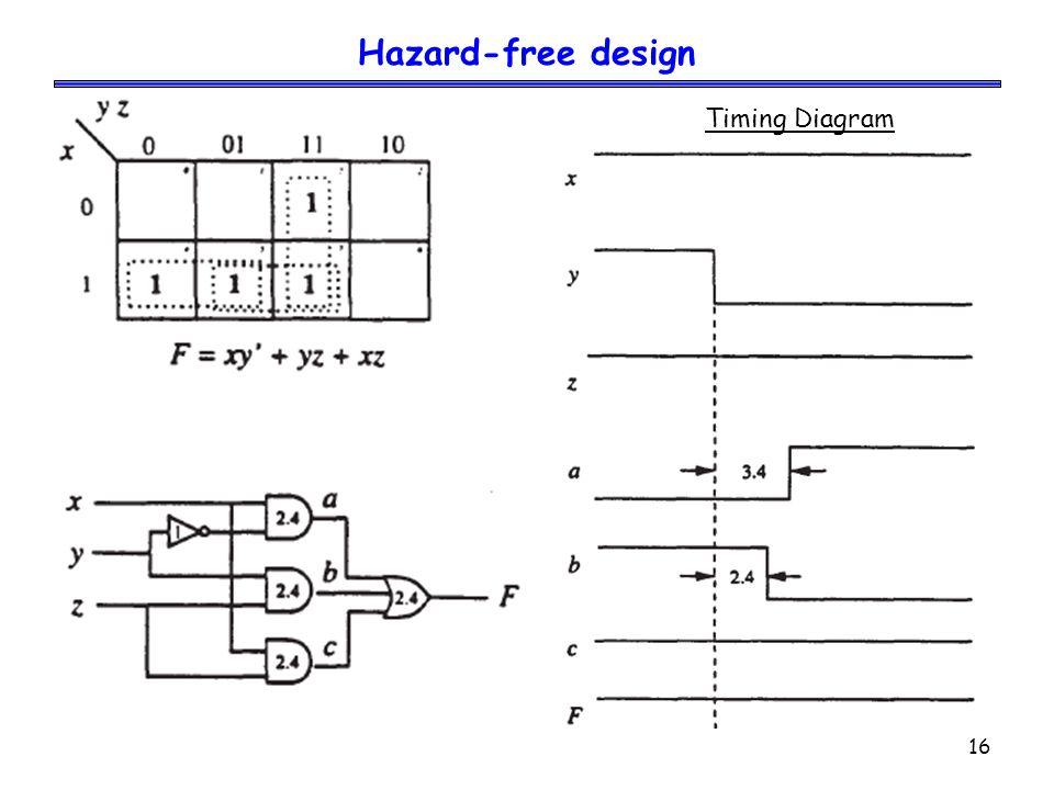 16 Hazard-free design Timing Diagram