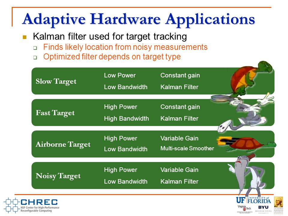 Adaptive Hardware Applications Kalman filter used for target tracking  Finds likely location from noisy measurements  Optimized filter depends on target type Slow Target Low PowerConstant gain Low BandwidthKalman Filter Fast Target High PowerConstant gain High BandwidthKalman Filter Airborne Target High PowerVariable Gain Low Bandwidth Multi-scale Smoother Noisy Target High PowerVariable Gain Low BandwidthKalman Filter