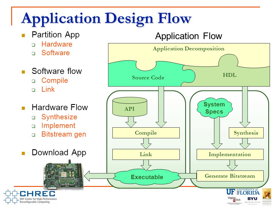 Application Design Flow Application Flow Executable Link Synthesis Generate Bitstream Implementation System Specs Partition App  Hardware  Software Software flow  Compile  Link Hardware Flow  Synthesize  Implement  Bitstream gen Download App API Compile Application Decomposition HDL Source Code
