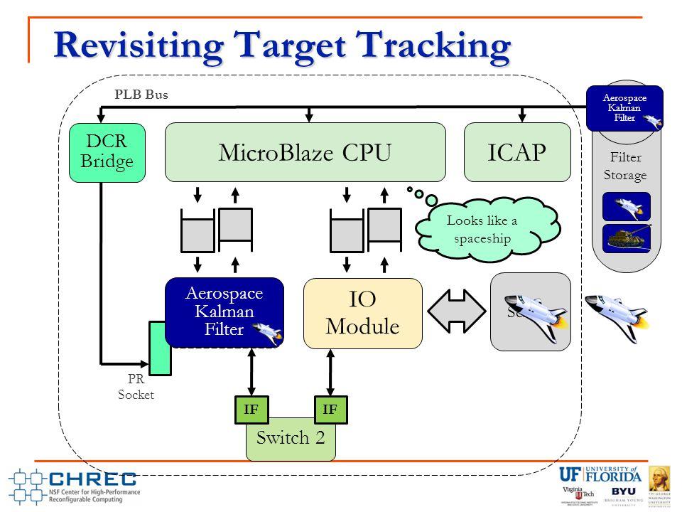 Revisiting Target Tracking MicroBlaze CPU Blank PR Region PLB Bus DCR Bridge PR Socket Switch 2 IF IO Module Sensor ICAP Filter Storage Aerospace Kalman Filter Looks like a spaceship Aerospace Kalman Filter